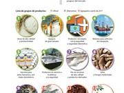 [Infografía] Lista de 12 productos nacionales de Vietnam