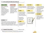 [Infografia] Vietnam - Camboya: 50 años de cooperación integral