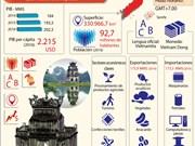 [Infografía] Vietnam se convierte en 2017 en anfitrión por segunda vez de la Cumbre del APEC