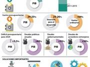 [Infografia] Vietnam reestructura presupuesto estatal