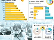 [Infografia] Exportaciones del sector de confecciones textiles registran fuerte aumento