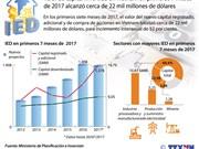 [Infografía] Valor de capital invertido en Vietnam en primeros 7 meses alcanzó 22 mil millones de dólares