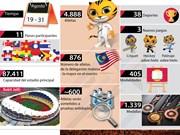[Infografía] SEA Games 29 en cifras
