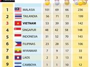 [Infografía] Vietnam desciende a tercer lugar en medallero de SEA Games 29