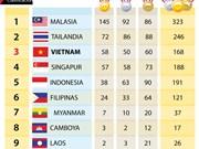 Vietnam finaliza los SEA Games 29 con 58 oros
