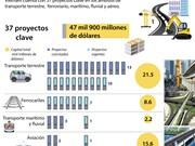 [Infografia] Dedican casi 48 mil millones de dólares a 37 proyectos clave de transporte en Vietnam