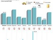 [Infografía] Vietnam entre países con costo de vida más económico para extranjeros en el mundo