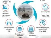 [Infografía] Nueve muertos en Vietnam por el tifón Soksuri