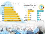 [Infografía] Exportaciones de confecciones textiles de Vietnam en 2017 podrían superar los 30 MM$