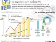 [Infografia] Aumenta IED captada por Vietnam