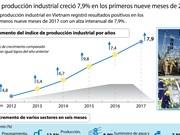 Produción industrial de Vietnam creció 7,9 por ciento en los primeros nueve meses de 2017
