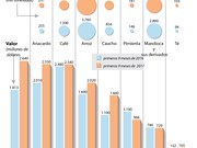 [Infografía] Principales productos agrícolas de Vietnam para la exportación en septiembre
