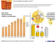 [Infografia] Exportaciones de madera de Vietnam alcanzarán ocho mil millones de dólares en 2017