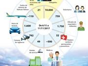 [Infografía] Cumbre del APEC en cifras
