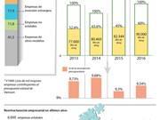 Papel impulsor de las empresas estatales en desarrollo económico de Vietnam