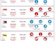 [Infografía] Datos básicos sobre las 21 economías miembros del APEC (parte 4)