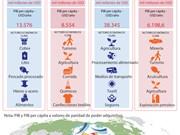 [Infografía] Datos básicos sobre las 21 economías miembros del APEC (Parte final)