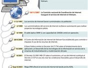 [Infografía] Hitos importantes del desarrollo de Internet en Vietnam