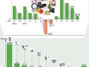[Infografía] IPC de VIetnam en noviembre se incrementó en 0,13 por ciento