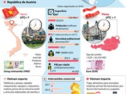 [Infografía] Amistad y Cooperación entre Vietnam y Austria