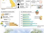 [Infografia] Desarrollo económico de República Democrática Popular Lao