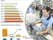 Exportaciones de textiles y confecciones alcanzarán 31 mil millones de dólares