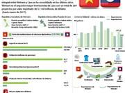 Vietnam invierte más de cinco mil millones de dólares en Laos