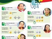 Cinco deportistas con descapacidades más destacados de Vietnam en 2017