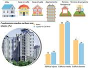 Mercado inmobiliario en 2017: Tendencia creciente de consumo