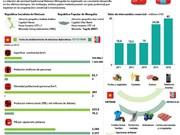 [Infografia] Relación de cooperación tradicional Vietnam-Mongolia