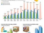 [Infografía] Cooperación económica ASEAN-India va viento en popa