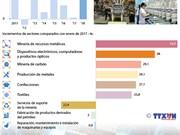 [Infografia] Índice de producción industrial de Vietnam reportó aumento de 20,9% en enero