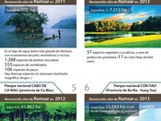 Ocho sitios de Ramsar de Vietnam
