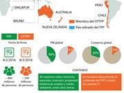 [Infografía] Diferencias entre TPP y CPTPP
