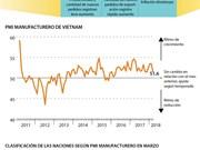 PMI manufacturero de Vietnam registra leve aumento en marzo