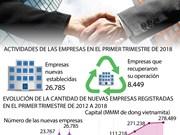 [Info] Vietnam registra en el primer trimestre de 2018 cifra récord de nuevas empresas
