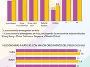 [Infografía] Vietnam podría ser una de las tres economías  asiáticas con mayor ritmo de crecimiento económico