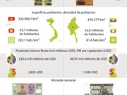 [Infografía] Relaciones de asociación de cooperación integral Vietnam-Myanmar