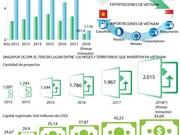 [Infografía] Vietnam y Singapur buscan intensificar Asociación Estratégica