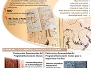 [Infografía] Patrimonios documentales de Vietnam