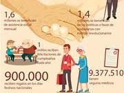 {Info} Atención a personas de edad avanzada en Vietnam