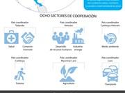 [Infografía] ACMECS Y la participación de Vietnam