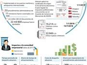 [Infografía] Eficiencia del mecanismo de ventanilla única nacional y de ASEAN