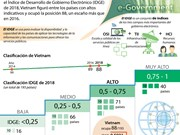 [Infografía] Índice de Desarrollo de Gobierno Electrónico: Vietnam mejora su clasificación