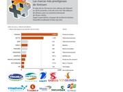 [Info] Lista de las marcas más prestigiosas  de Vietnam