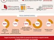 [Infografía] Año 2018: momento dorado del comercio electrónico