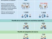 [Infografía] Disminuirán 5.500 puestos en la plantilla del personal estatal en 2019