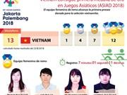 [Info] Vietnam consigue primera medalla de oro en los Juegos Asiáticos