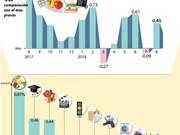 [Infografía] Índice de Precios al Consumidor aumenta 0,45 por ciento en agosto