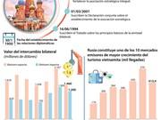 [Info] Vietnam y Rusia trabajan para fortalecer la asociación estratégica integral